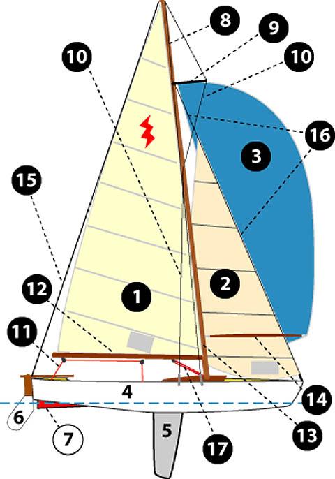 Tutto quello che avreste voluto sapere sulla vela ma non for Parti di una barca a vela